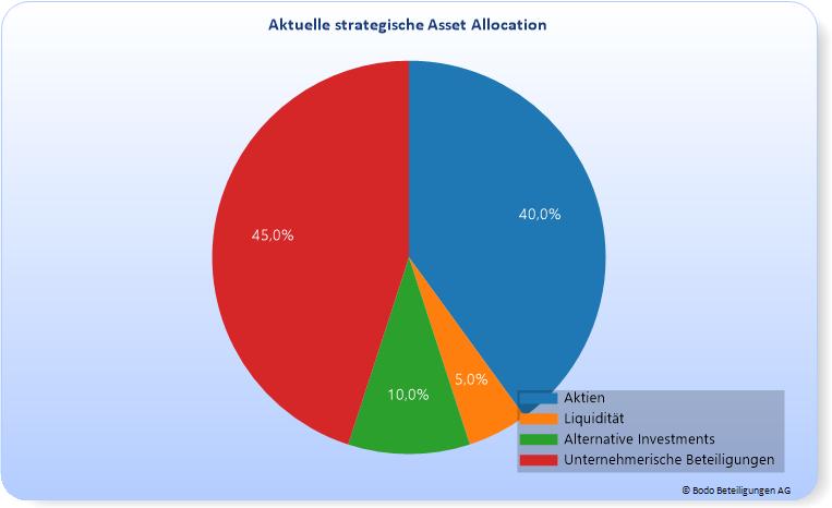 Strategische Und Taktische Asset Allocation